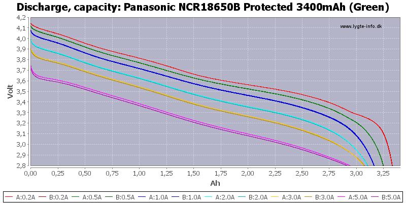 ������ �������� ������������� Panasonic 3400 mah (NCR18650B)