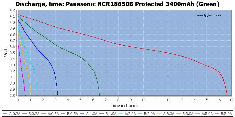 Кривая разрядки аккумуляторов Panasonic 3400 mah (NCR18650B)